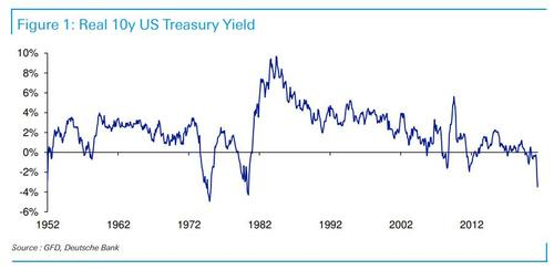 """""""we-are-building-up-to-a-big-accident""""-–-gap-between-10y-yields-and-cpi-is-the-highest-since-1980"""