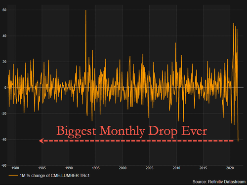 lumber-prices-suffer-biggest-monthly-drop-on-record