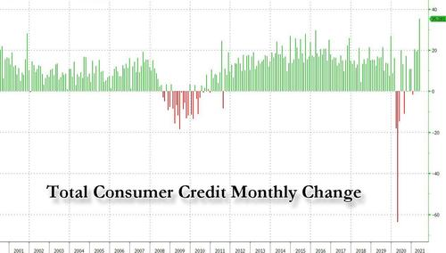 consumer-credit-soars-most-on-record-as-credit-card-borrowings-explode