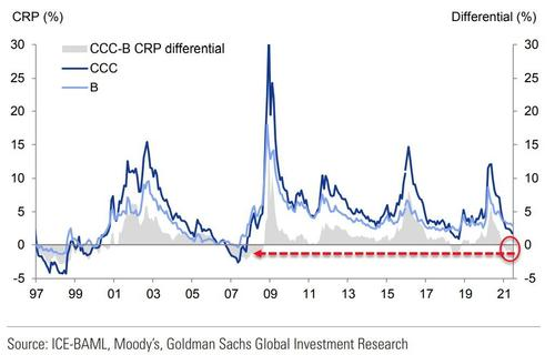goldman-admits-there's-no-value-in-the-junkiest-debt,-pushes-'investors'-to-add-more-complexity