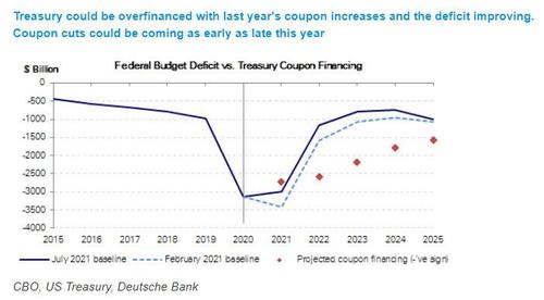 course-reversal:-when-and-where-will-the-treasury-make-coupon-cuts