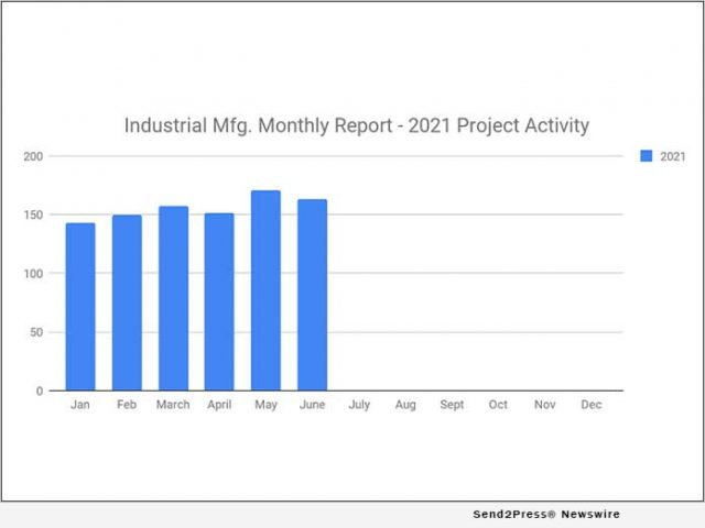 news:-163-new-industrial-manufacturing-planned-industrial-project-reports-–-june-2021-recap-|-citizenwire