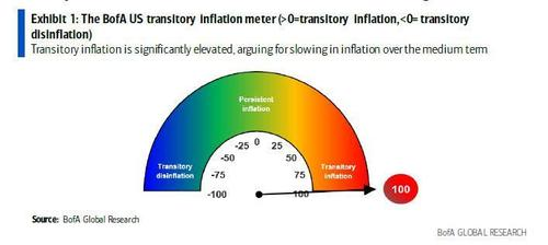 one-bank's-non-transitory-inflation-meter-just-exploded