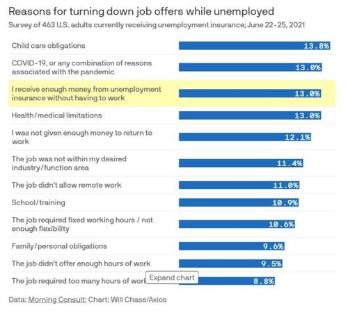 what-reasons-do-the-unemployed-give-for-turning-down-a-job?