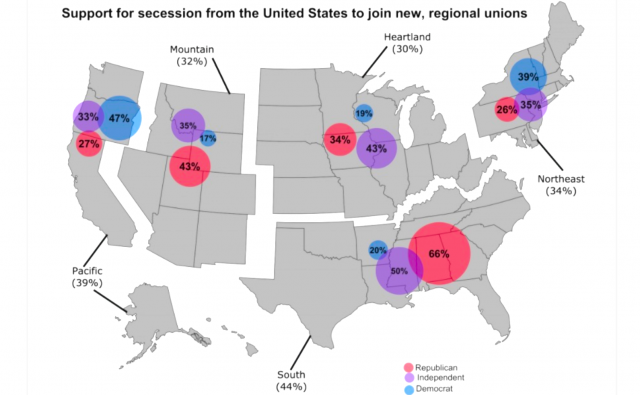 shock-poll:-2/3-of-southern-republicans-&-1/2-of-west-coast-democrats-would-secede-from-the-united-states