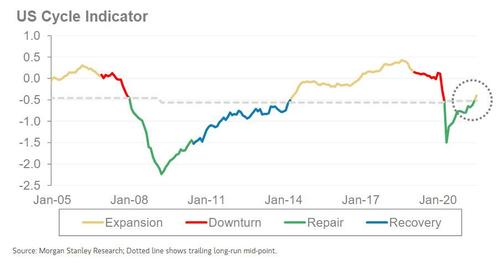 """morgan-stanley:-this-cycle-will-be-""""hotter-but-shorter""""-than-usual"""