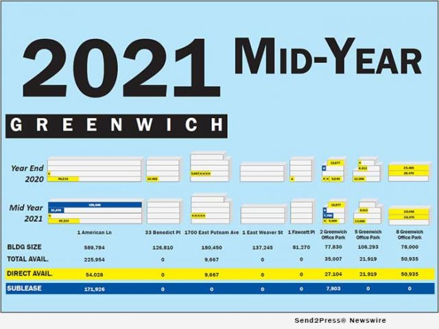 news:-choyce-peterson-publishes-mid-year-2021-lower-fairfield-county-office-space-availability-poster-|-citizenwire