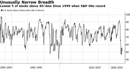 """""""weakest-we've-ever-witnessed"""":-morgan-stanley-warns-crashing-breadth-will-result-in-""""material-correction"""""""