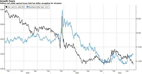 peak-growth-fears-captured-in-record-low-real-yields
