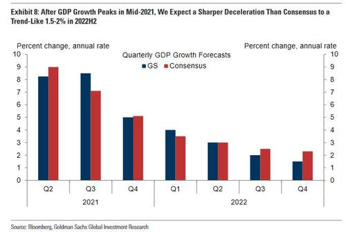 and-now-the-hangover:-goldman-sees-sharp-deceleration-in-us-economic-growth-in-2022