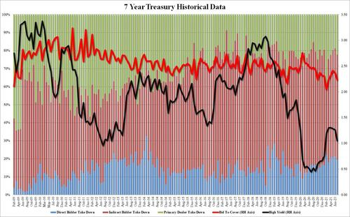 ugly,-tailing-7y-auction-pushes-yields-higher