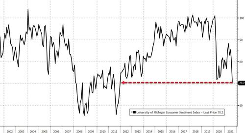 as-main-street-confidence-crashes,-wall-street-is-the-most-bullish-in-20-years