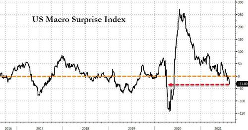 stocks-dump,-dollar-jumps-as-self-sustaining-recovery-narrative-collapses